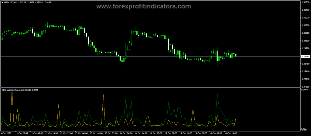 Forex-EES-Velocity-Indicator