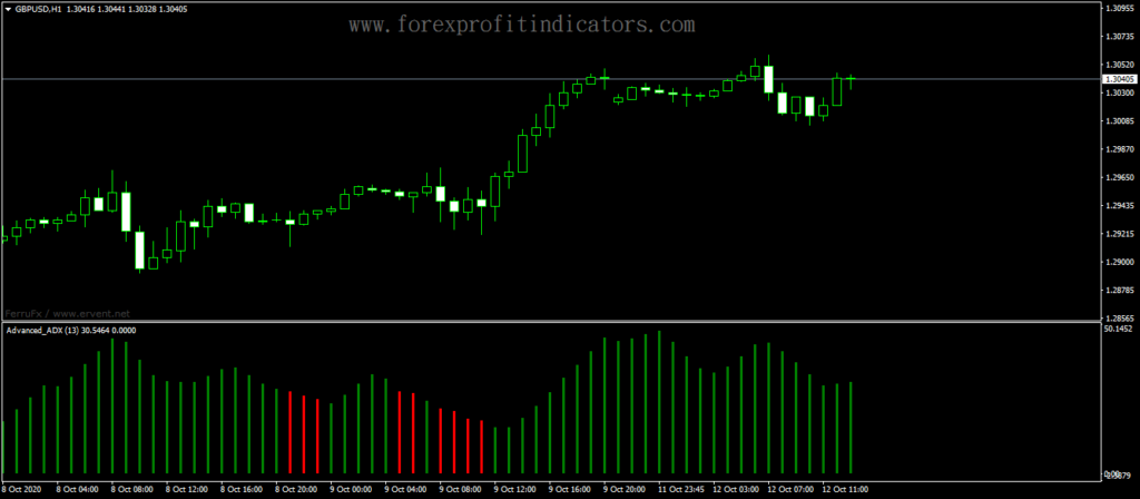 Forex-Advanced-Bar-ADX-Indicator