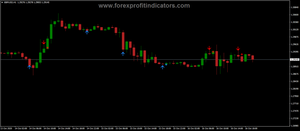 Forex Buy Sell Pivots Trading Indicator