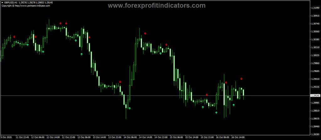 Forex-EMA-Crossover-Signal-Indicator