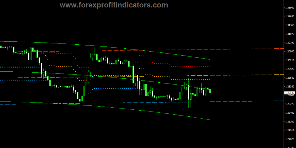 Forex-Extended-Regression-Stop-Reverse-Indicator