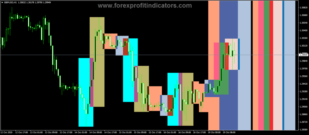 Forex-Four-Sessions-Indicator