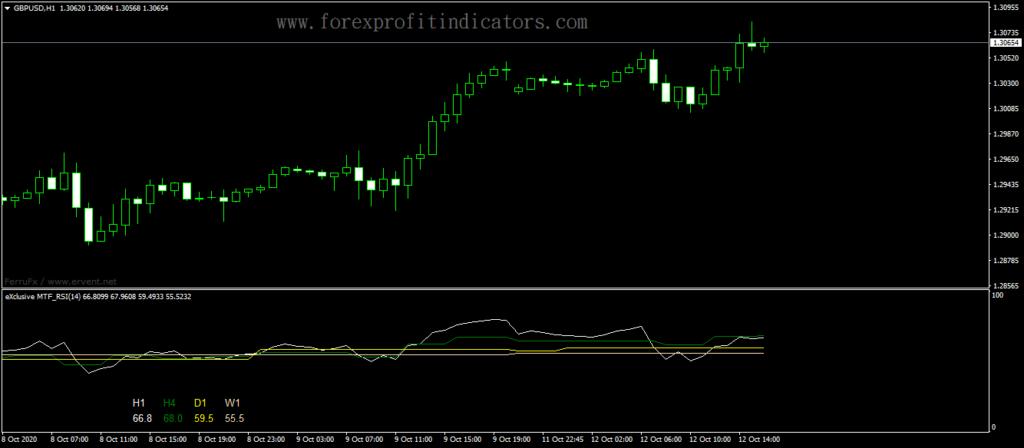 Forex-Advanced-MTF-RSI-Indicator