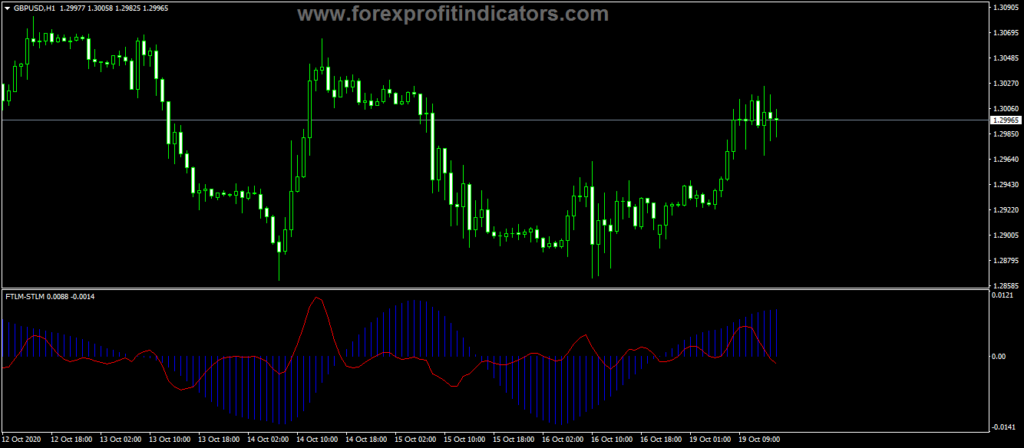 Forex-FTLM-STLM-Trading-Indicator