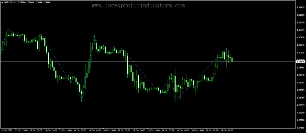 Forex-Gann-ZigZag-Trading-Indicator
