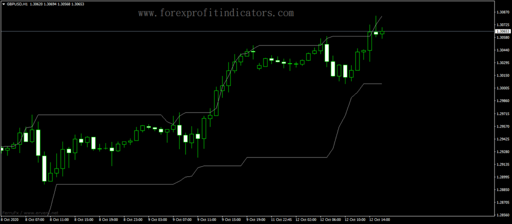 Forex-Advanced-Trading-Channels-Indicator