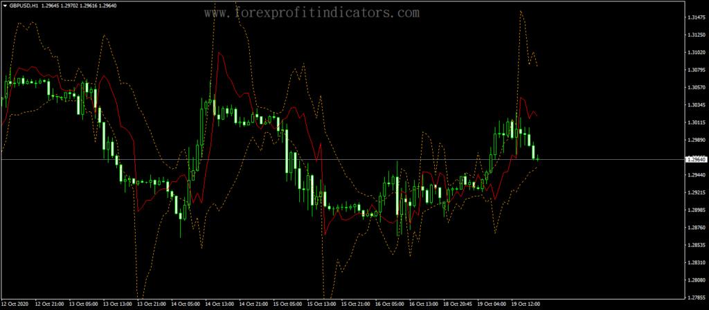 Forex Grucha Channel Indicator