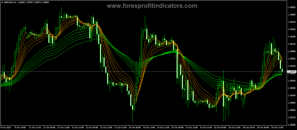 Forex Guppy Long Short Indicator