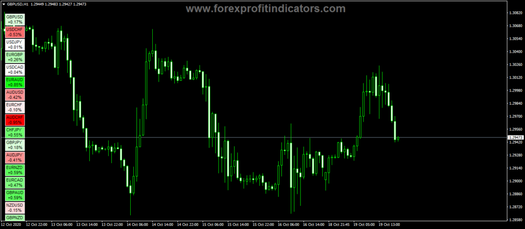 Forex HeatMap Gradient Scale Indicator