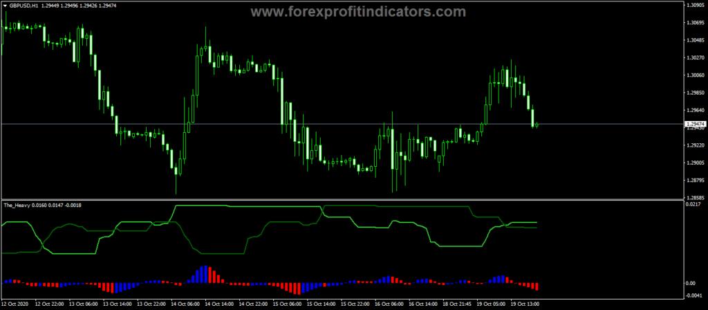 Forex Heavy Cross Signals Indicator