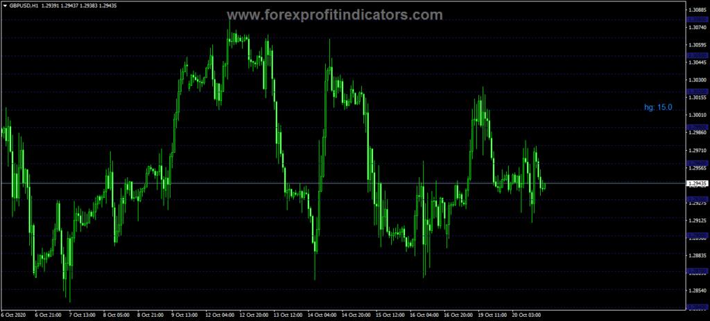 Forex Horizontal Grid Lines Indicator