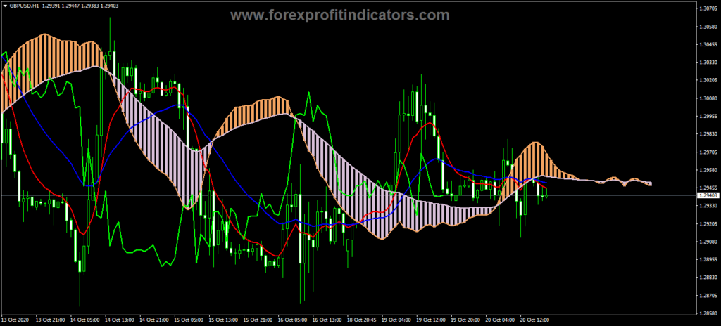 Forex Ichimoku Moving Average Indicator