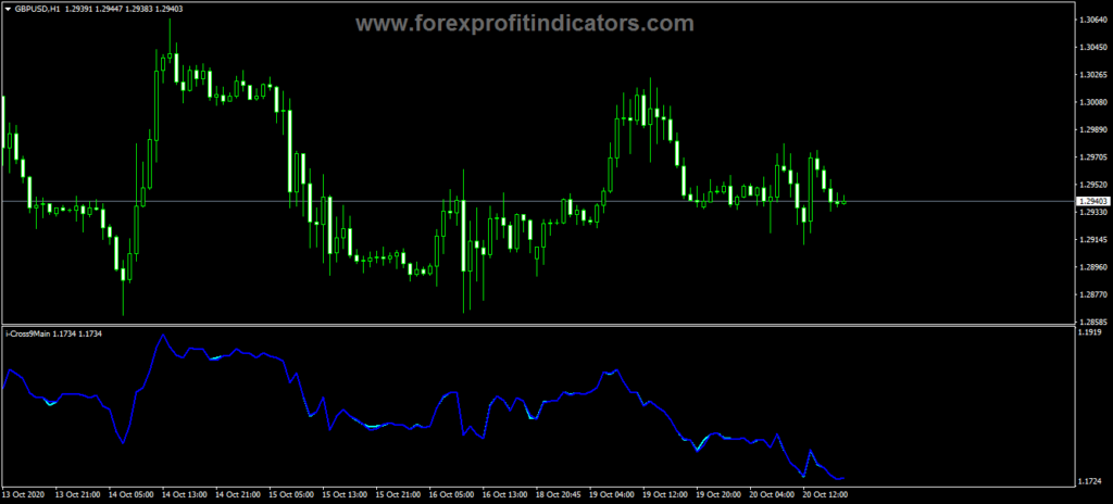 Forex iCross Main Indicator