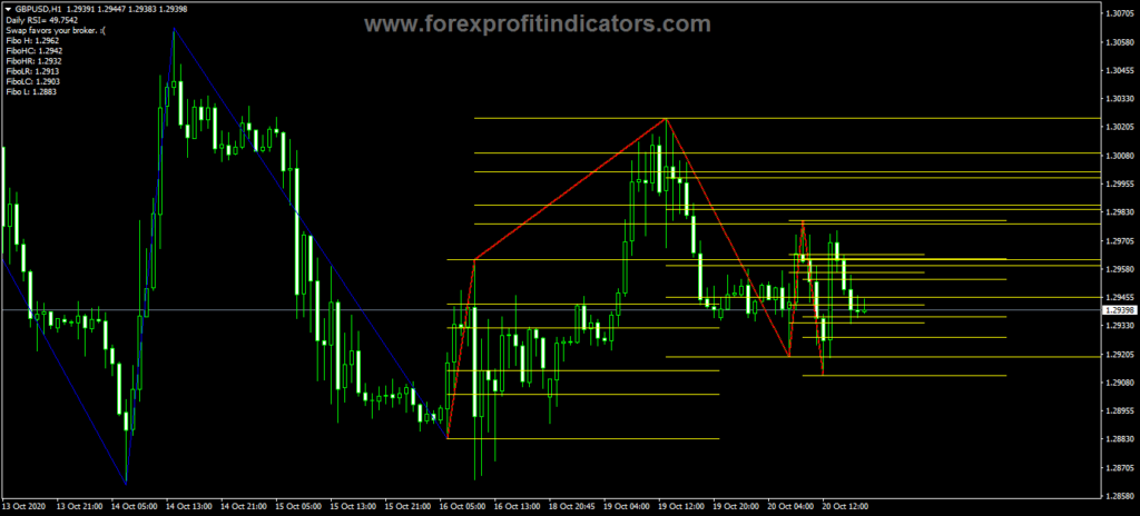 Forex ICWR Chart Swings Indicator