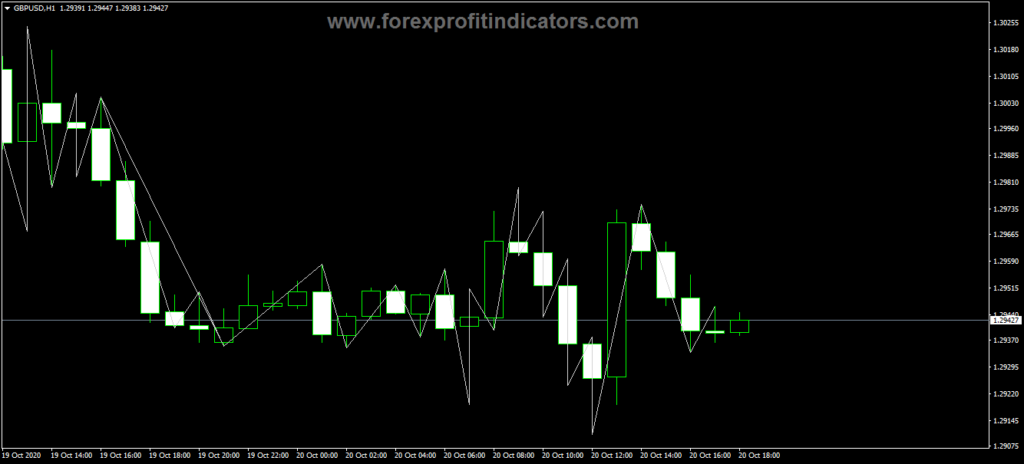 Forex Ideal ZigZag Indicator