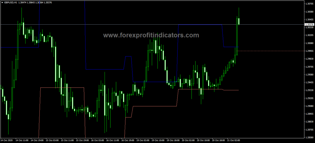 Forex ID Lite Info MA Indicator