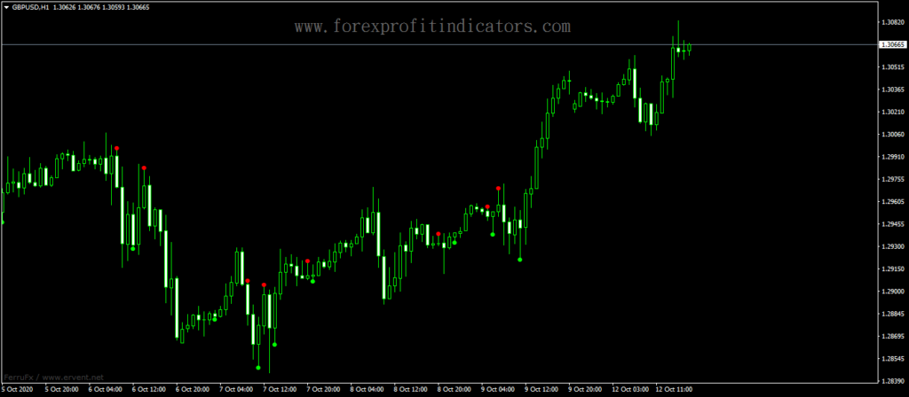 Forex-ADX-Cross-Alert-Email-Indicator