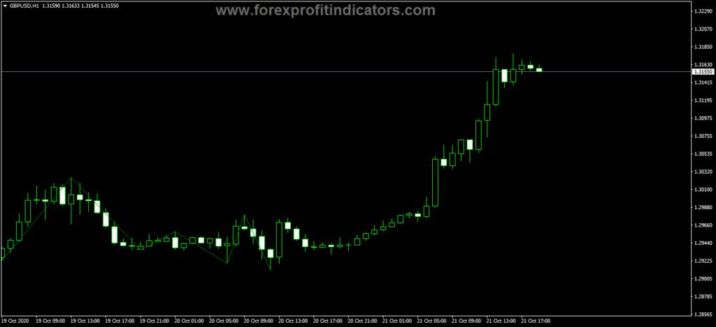 Forex Kazakh Boa Trading Indicator
