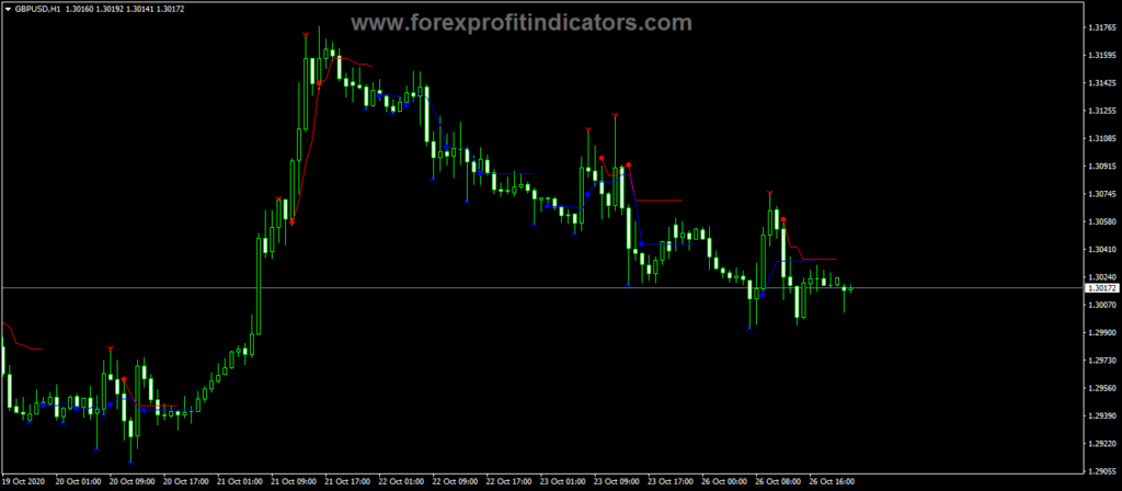 Forex Reversal Navi Indicator
