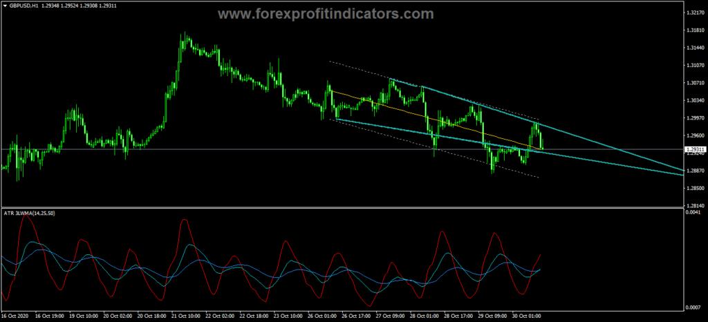 Forex Wedge Pattern Indicator