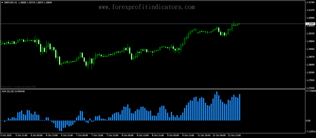 Forex-ADX-Directional-Movement-Indicator