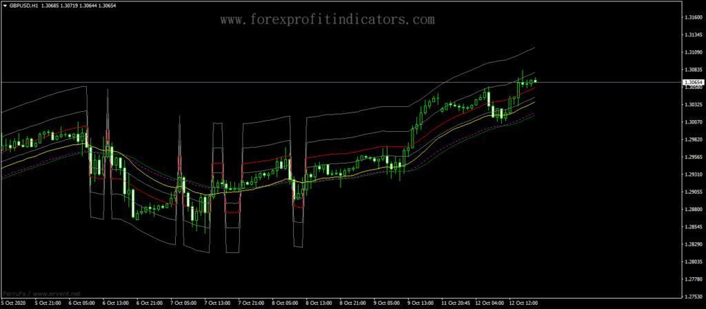 Forex-ADX-Fibonacci-MA-Indicator
