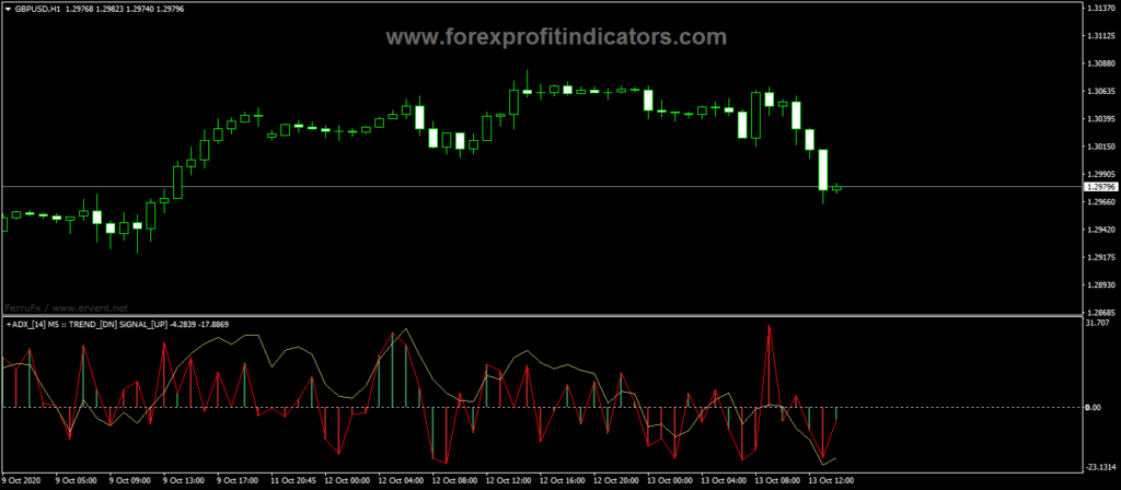 Best Forex Signal Provider - ForexSignals - ox-currencies