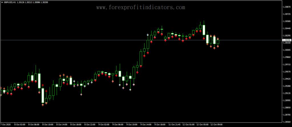Forex-4Period-RSI-Arrows-Indicator