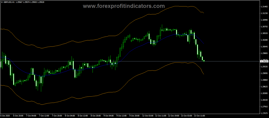 Forex-Another-Version-Auto-Envelope-Indicator