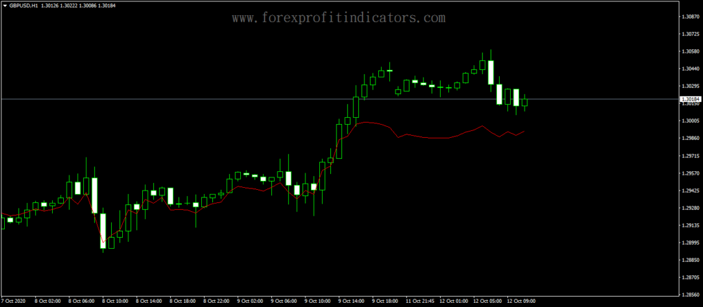 Forex-Accelerated-MA-Indicator