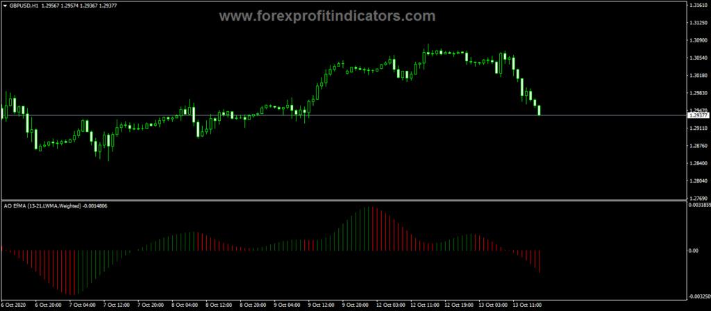 Forex-AO-EfMA-Scalping-Indicator