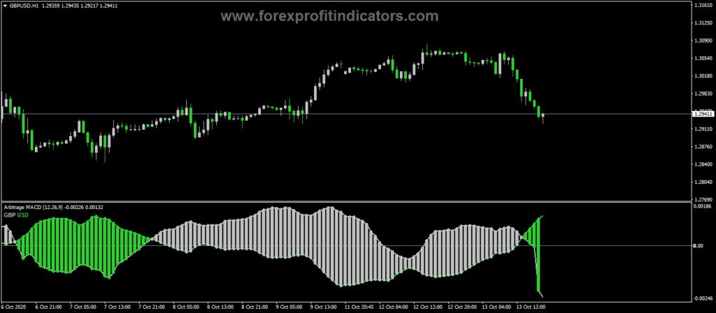 Forex-Arbitrage-Advanced-Indicator