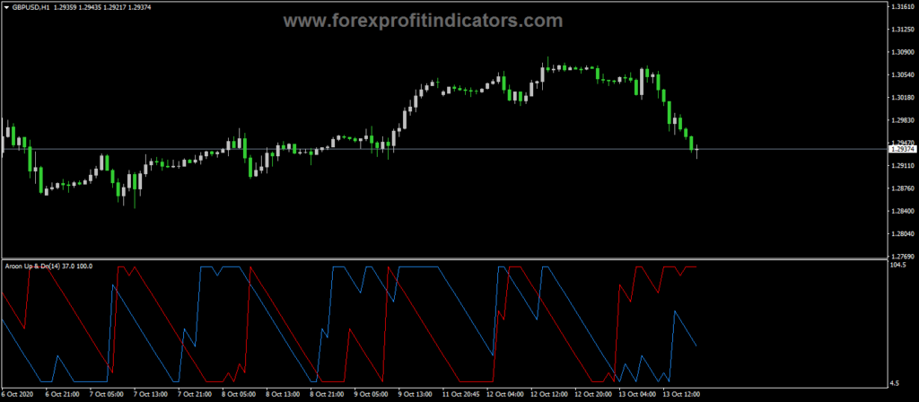 Forex-Aroon-Up-Down-Indicator