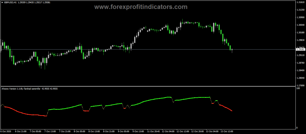 Forex-Aroora-buy-sell-Indicator
