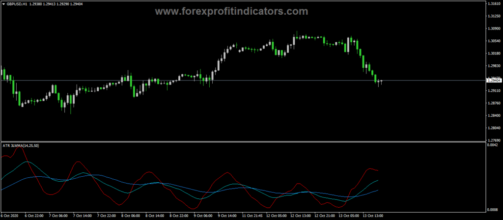 Forex-ATR-Three-LWMA-Indicator