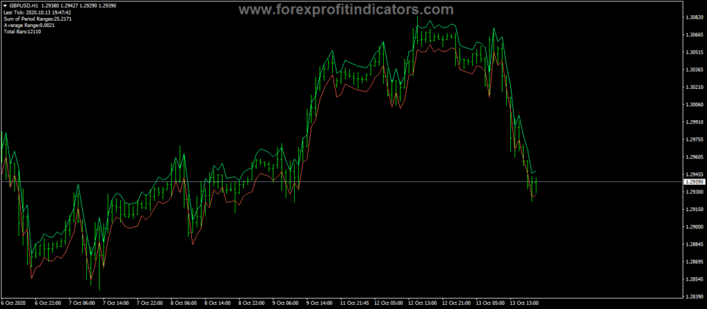 Forex-Average-Daily-Range-Trading-Indicator