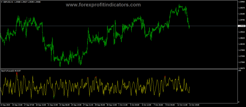 Forex-Back-Future-Indicator