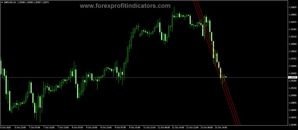 Forex-Barishpolets-Channels-Indicator
