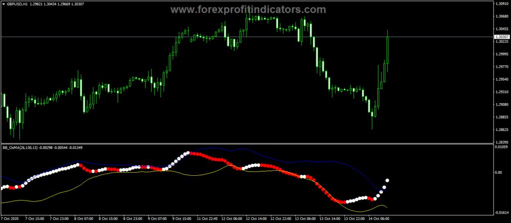 Forex-BB-OsMA-Indicator