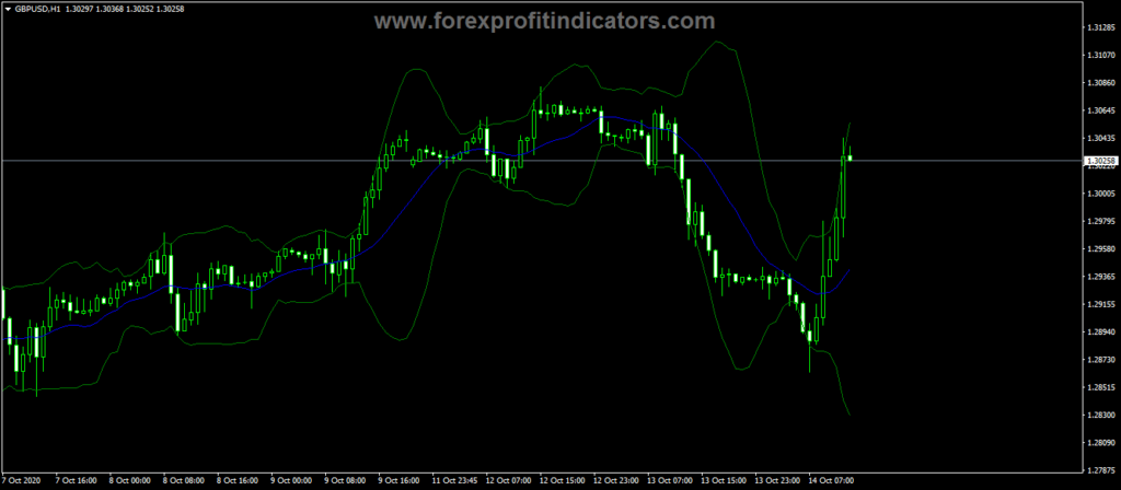 Forex-BB-With-Fractal-Deviation-Indicator