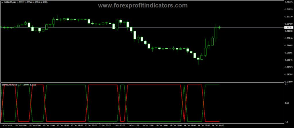 Forex-Bears-Bulls-Impuls-Indicator