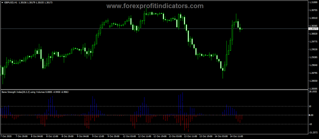 Forex-Bounce-Strength-Indicator