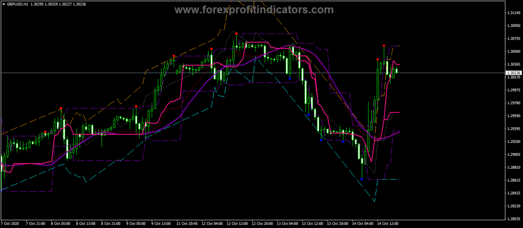 Forex-BSI-Trend-With-Channel-Indicator
