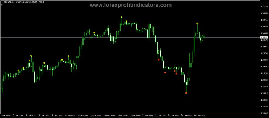 Forex-BW2-Wise-Man-Indicator