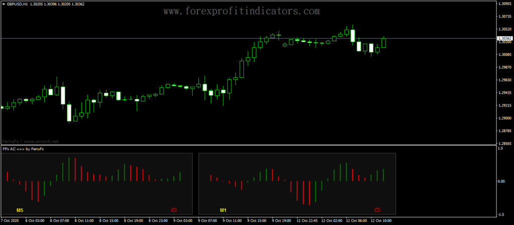Forex-Accelerator-Oscillator-Info-Box-Indicator