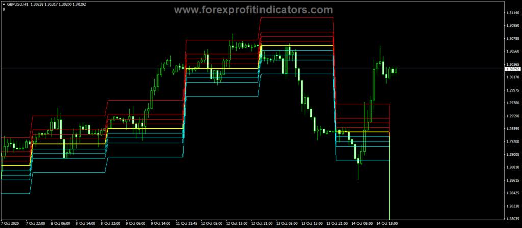 Forex-Camarilla-Level-Pivots-Indicator