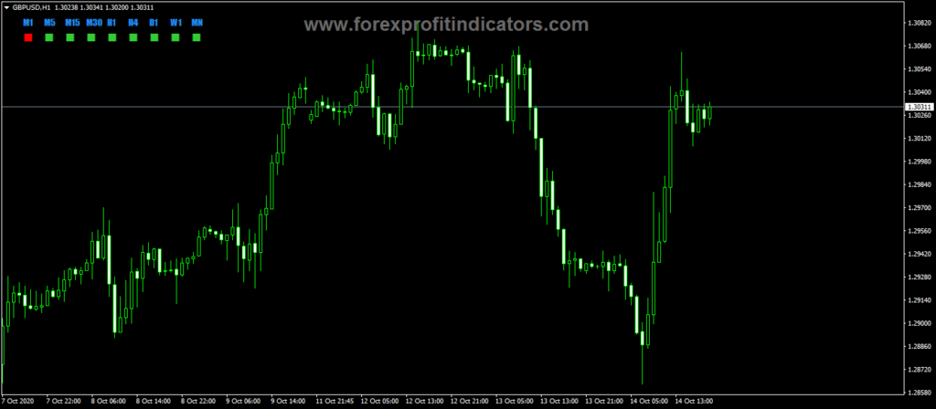 Forex-Candle-Direction-Panels-Indicator