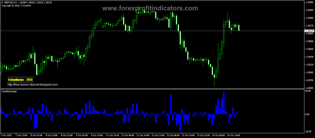 Forex-Candle-Strength-Trading-Indicator