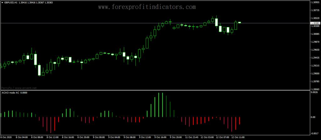 Forex-Accelerator-Oscillator-Mode-AC-Indicator