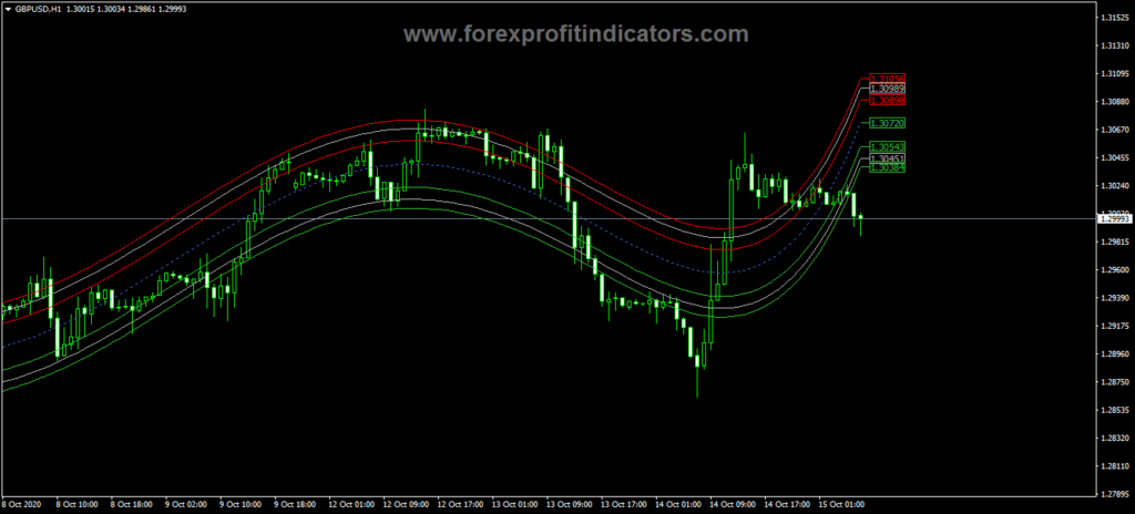 Forex-Centre-Of-Gravity-V2-Indicator